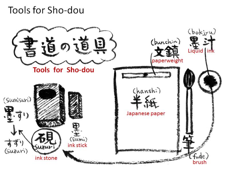 書道の英訳は案外難しいです